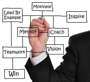 Mentoring and coaching employees