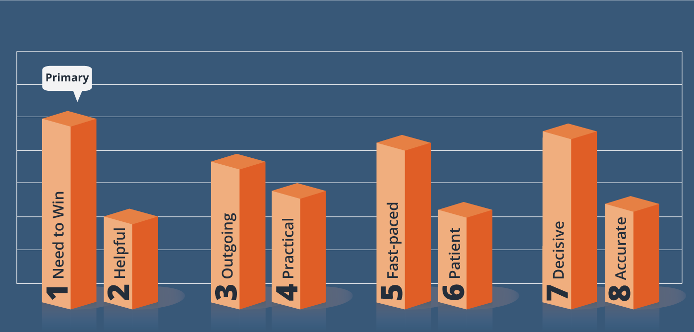 omnia sales benchmark graph